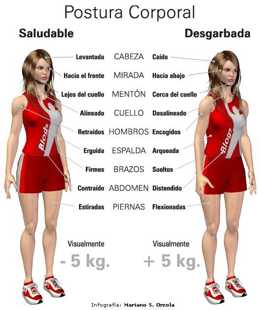 Mejorar nuestra postura corporal nos hará parecer más esbeltos