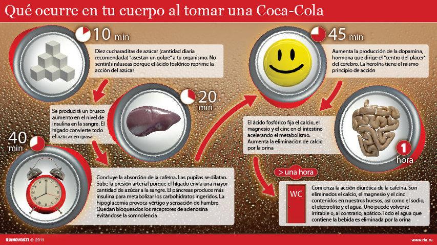 Lo que pasa en tu cuerpo cuando bebes una Coca-Cola