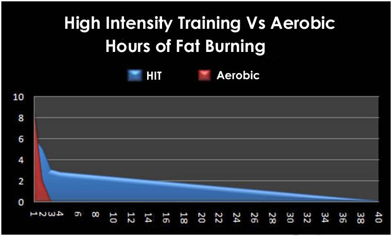 HIIT vs entrenamiento aeróbico