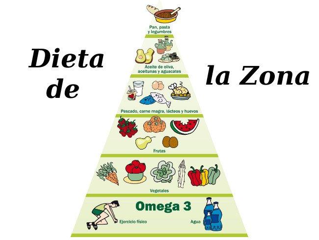 Pirámide alimenticia de la Dieta de la Zona