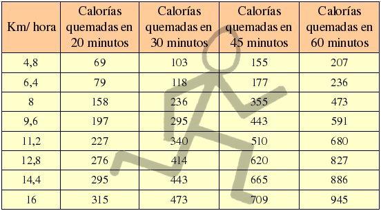 Cuantas calorias se pierden corriendo